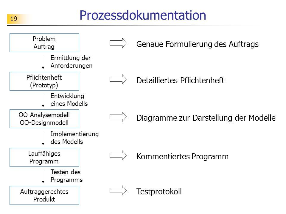 19 Prozessdokumentation Problem Auftrag Ermittlung der Anforderungen Pflichtenheft (Prototyp) Entwicklung eines Modells OO-Analysemodell OO-Designmode