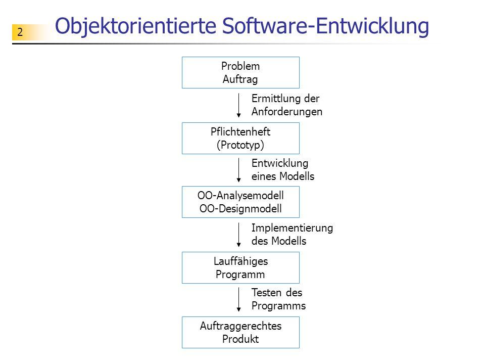 2 Objektorientierte Software-Entwicklung Problem Auftrag Ermittlung der Anforderungen Pflichtenheft (Prototyp) Entwicklung eines Modells OO-Analysemodell OO-Designmodell Implementierung des Modells Lauffähiges Programm Testen des Programms Auftraggerechtes Produkt