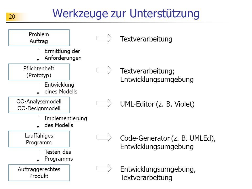 20 Werkzeuge zur Unterstützung Problem Auftrag Ermittlung der Anforderungen Pflichtenheft (Prototyp) Entwicklung eines Modells OO-Analysemodell OO-Des
