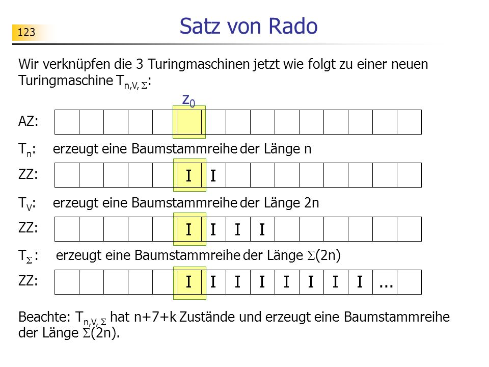 123 Satz von Rado T n : erzeugt eine Baumstammreihe der Länge n Wir verknüpfen die 3 Turingmaschinen jetzt wie folgt zu einer neuen Turingmaschine T n,V, : AZ: ZZ: I I z0z0 I I T V : erzeugt eine Baumstammreihe der Länge 2n II ZZ: I I T : erzeugt eine Baumstammreihe der Länge (2n) IIIIII...