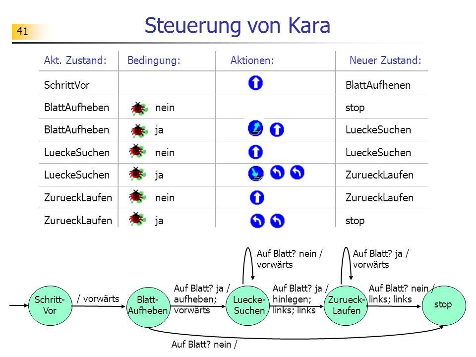41 Steuerung von Kara Bedingung:Aktionen:Akt.
