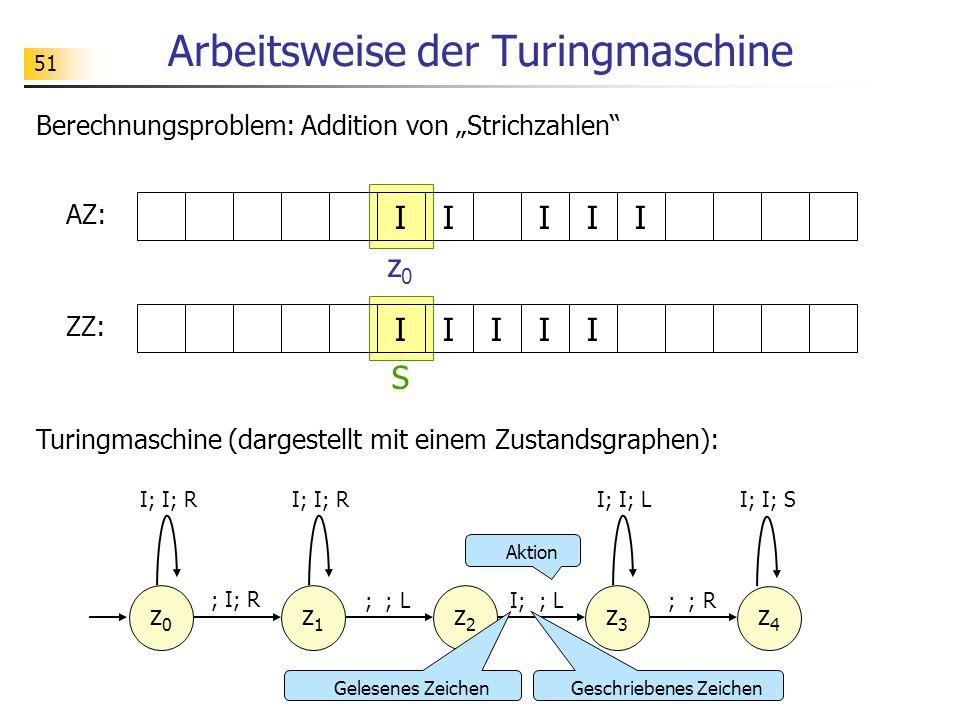 51 Arbeitsweise der Turingmaschine Turingmaschine (dargestellt mit einem Zustandsgraphen): AZ: Berechnungsproblem: Addition von Strichzahlen IIIII ZZ: IIIII z0z0 S z0z0 I; I; R ; I; R z1z1 ; ; L I; I; R z2z2 I; ; L z3z3 ; ; R I; I; L z4z4 I; I; S Geschriebenes Zeichen Aktion Gelesenes Zeichen