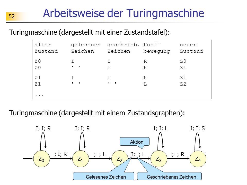 52 Arbeitsweise der Turingmaschine Turingmaschine (dargestellt mit einem Zustandsgraphen): Turingmaschine (dargestellt mit einer Zustandstafel): z0z0 I; I; R ; I; R z1z1 ; ; L I; I; R z2z2 I; ; L z3z3 ; ; R I; I; L z4z4 I; I; S Geschriebenes Zeichen Aktion Gelesenes Zeichen alter gelesenes geschrieb.