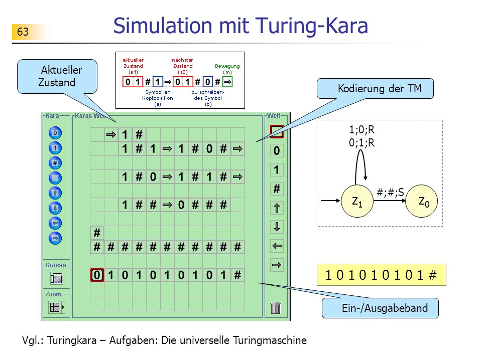 63 Simulation mit Turing-Kara Kodierung der TM Ein-/Ausgabeband Vgl.: Turingkara – Aufgaben: Die universelle Turingmaschine Aktueller Zustand z1z1 1;0;R 0;1;R #;#;S z0z0 1 0 1 0 1 0 1 0 1 #