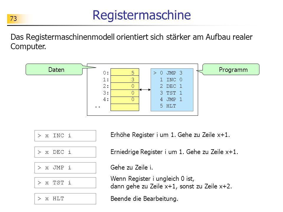 73 Registermaschine Das Registermaschinenmodell orientiert sich stärker am Aufbau realer Computer.