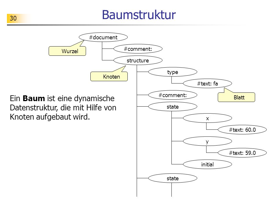 30 Baumstruktur state x #text: 60.0 type #text: fa #comment: #document y #text: 59.0 initial #comment: structure state Knoten Wurzel Blatt Ein Baum is