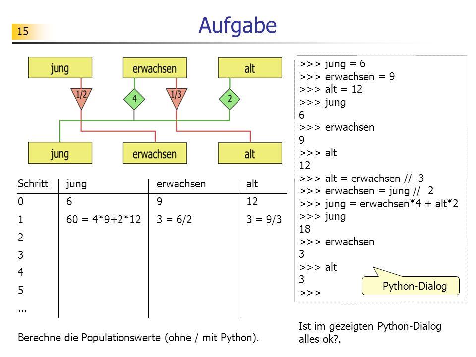 15 Aufgabe Berechne die Populationswerte (ohne / mit Python). >>> jung = 6 >>> erwachsen = 9 >>> alt = 12 >>> jung 6 >>> erwachsen 9 >>> alt 12 >>> al