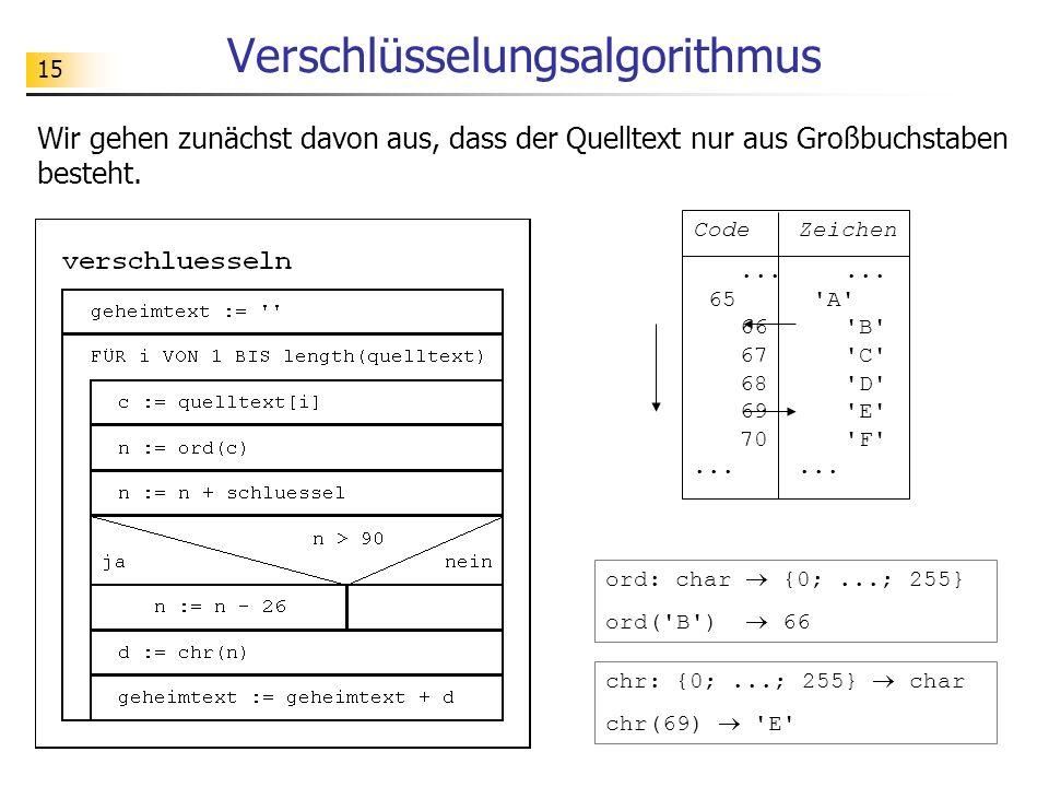 15 Verschlüsselungsalgorithmus CodeZeichen...... 65'A' 66'B' 67'C' 68'D' 69'E' 70'F'...... ord: char {0;...; 255} ord('B') 66 chr: {0;...; 255} char c
