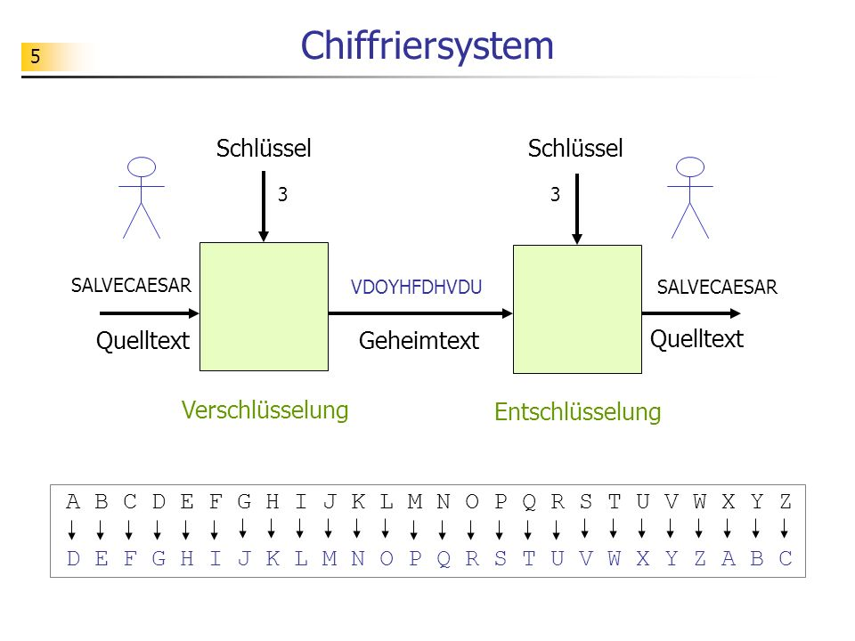 5 Chiffriersystem 3 VDOYHFDHVDU Geheimtext Schlüssel Verschlüsselung Quelltext Schlüssel Entschlüsselung Quelltext SALVECAESAR 3 A B C D E F G H I J K