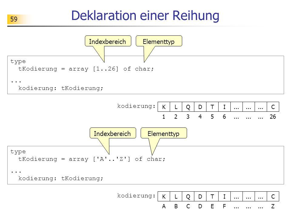 59 Deklaration einer Reihung L kodierung: QDTI... 23456 K 1 C 26 L kodierung: QDTI... BCDEF K A C Z type tKodierung = array [1..26] of char;... kodier