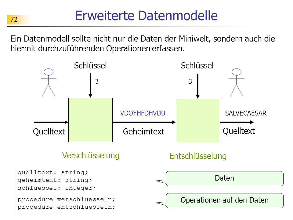 72 Erweiterte Datenmodelle Ein Datenmodell sollte nicht nur die Daten der Miniwelt, sondern auch die hiermit durchzuführenden Operationen erfassen. Da