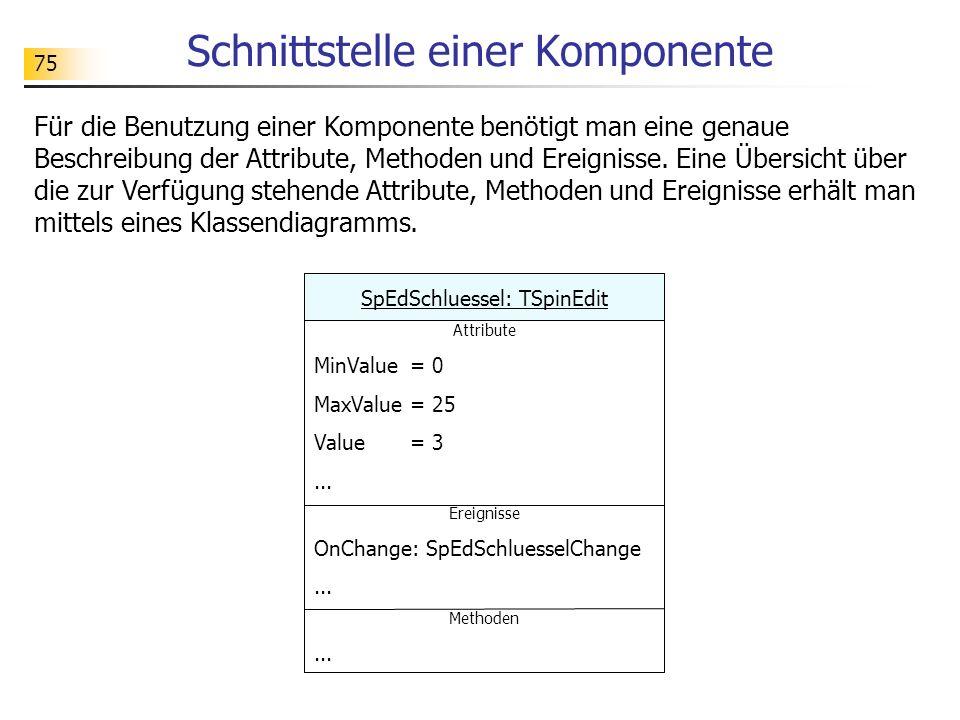 75 Schnittstelle einer Komponente Für die Benutzung einer Komponente benötigt man eine genaue Beschreibung der Attribute, Methoden und Ereignisse. Ein