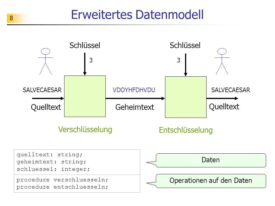 8 Erweitertes Datenmodell quelltext: string; geheimtext: string; schluessel: integer; 3 SALVECAESARVDOYHFDHVDU Geheimtext Schlüssel Verschlüsselung Qu