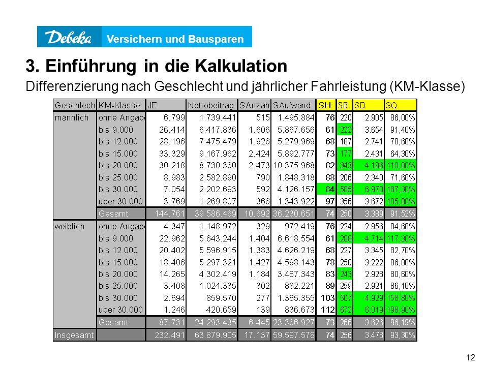 Versichern und Bausparen 12 Differenzierung nach Geschlecht und jährlicher Fahrleistung (KM-Klasse) 3. Einführung in die Kalkulation