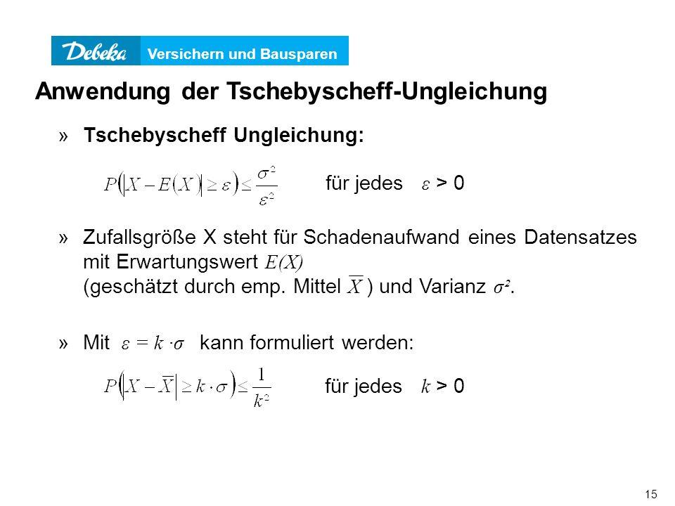 Versichern und Bausparen 15 »Tschebyscheff Ungleichung: Anwendung der Tschebyscheff-Ungleichung für jedes ε > 0 »Mit ε = k ·σ kann formuliert werden: