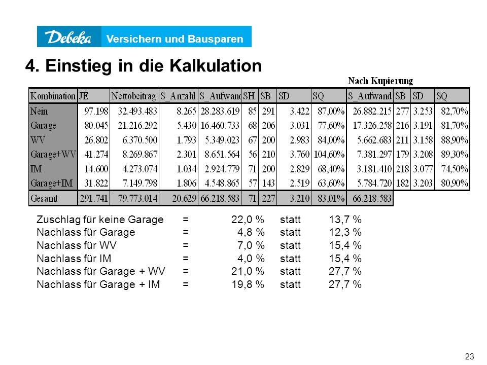 Versichern und Bausparen 23 Zuschlag für keine Garage=22,0 % statt13,7 % Nachlass für Garage= 4,8 % statt 12,3 % Nachlass für WV= 7,0 %statt15,4 % Nac