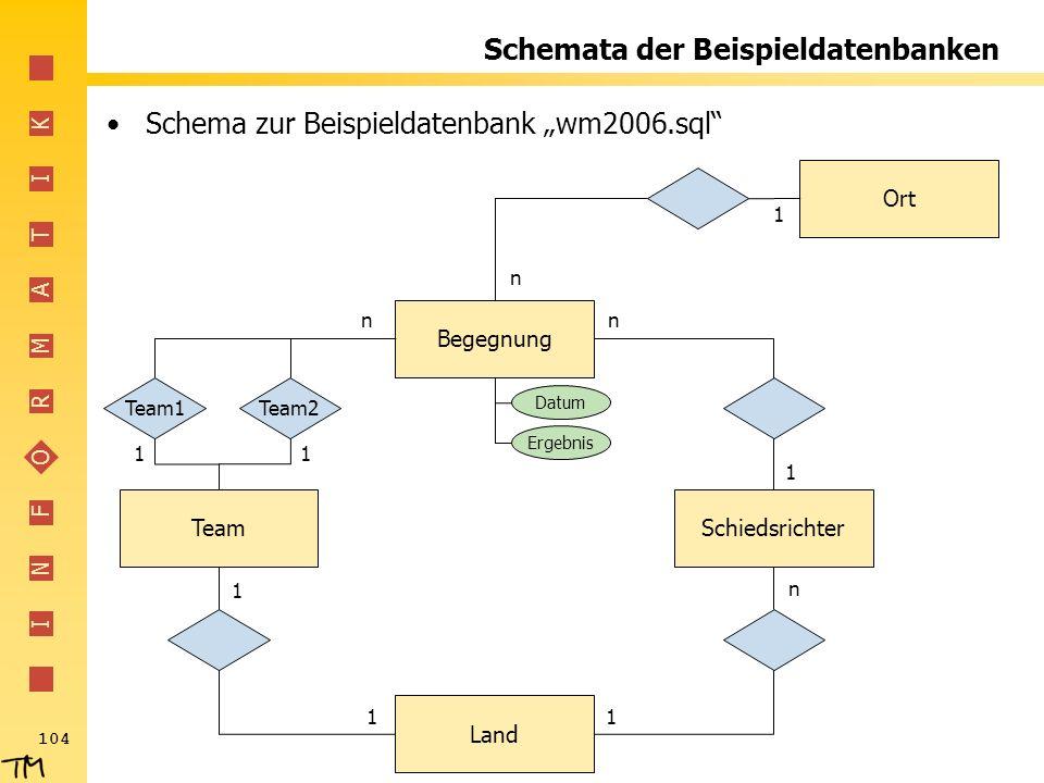 I N F O R M A T I K 104 Schemata der Beispieldatenbanken Schema zur Beispieldatenbank wm2006.sql Begegnung SchiedsrichterTeam Land Ort Team1Team2 n 11