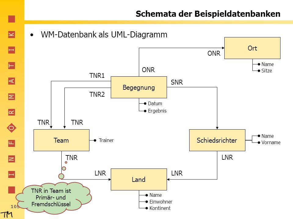 I N F O R M A T I K 105 Schemata der Beispieldatenbanken WM-Datenbank als UML-Diagramm Begegnung SchiedsrichterTeam Land Ort TNR2 TNR1 TNR LNR TNR LNR