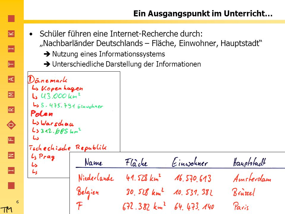 I N F O R M A T I K 6 Ein Ausgangspunkt im Unterricht… Schüler führen eine Internet-Recherche durch: Nachbarländer Deutschlands – Fläche, Einwohner, H