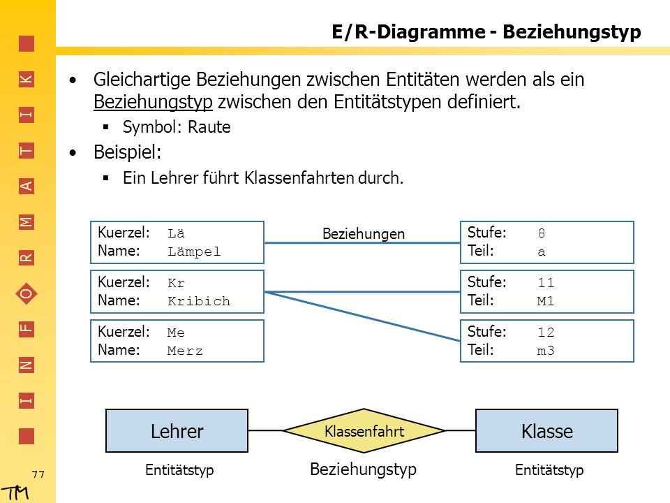 I N F O R M A T I K 77 Klasse E/R-Diagramme - Beziehungstyp Gleichartige Beziehungen zwischen Entitäten werden als ein Beziehungstyp zwischen den Enti