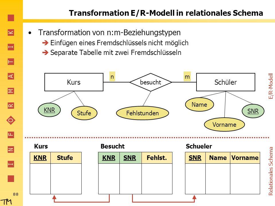 I N F O R M A T I K 88 Transformation E/R-Modell in relationales Schema Transformation von n:m-Beziehungstypen Einfügen eines Fremdschlüssels nicht mö