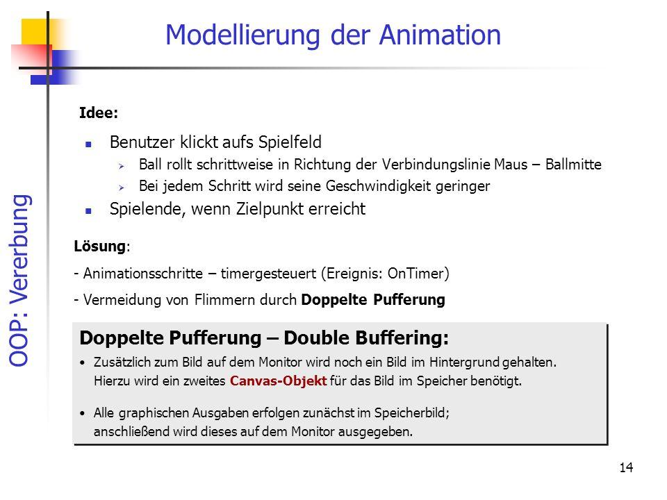 OOP: Vererbung 14 Modellierung der Animation Benutzer klickt aufs Spielfeld Ball rollt schrittweise in Richtung der Verbindungslinie Maus – Ballmitte Bei jedem Schritt wird seine Geschwindigkeit geringer Spielende, wenn Zielpunkt erreicht Lösung: - Animationsschritte – timergesteuert (Ereignis: OnTimer) - Vermeidung von Flimmern durch Doppelte Pufferung Idee: Doppelte Pufferung – Double Buffering: Zusätzlich zum Bild auf dem Monitor wird noch ein Bild im Hintergrund gehalten.