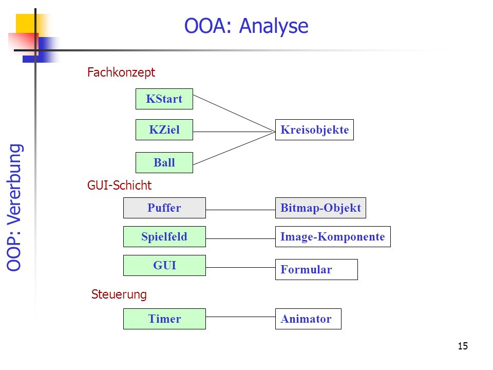 OOP: Vererbung 15 OOA: Analyse GUI Puffer Ball KZiel KStart Bitmap-Objekt Formular Kreisobjekte Fachkonzept GUI-Schicht Steuerung TimerAnimator Spielf