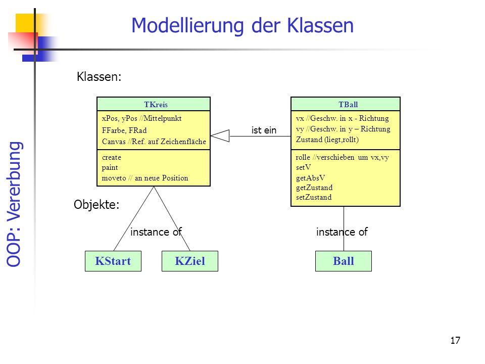 OOP: Vererbung 17 Modellierung der Klassen TKreis xPos, yPos //Mittelpunkt FFarbe, FRad Canvas //Ref. auf Zeichenfläche create paint moveto // an neue