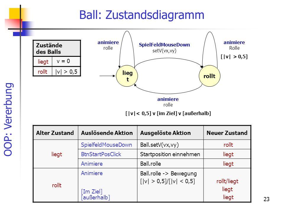 OOP: Vererbung 23 Ball: Zustandsdiagramm Alter ZustandAuslösende AktionAusgelöste AktionNeuer Zustand liegt SpielfeldMouseDownBall.setV(vx,vy) rollt BtnStartPosClickStartposition einnehmen liegt AnimiereBall.rolle liegt rollt Animiere [Im Ziel] [außerhalb] Ball.rolle -> Bewegung [|v| > 0,5]/[|v| < 0,5]rollt/liegt liegt Zustände des Balls liegt v = 0 rollt|v| > 0,5 [|v| > 0,5] SpielFeldMouseDown setV(vx,vy) rollt lieg t [|v|< 0,5] v [im Ziel] v [außerhalb] animiere rolle animiere Rolle animiere rolle
