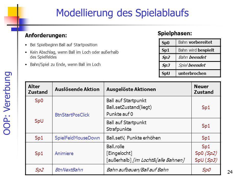 OOP: Vererbung 24 Modellierung des Spielablaufs Spielphasen: Sp0 Bahn vorbereitet Sp1Bahn wird bespielt Sp2Bahn beendet Sp3Spiel beendet SpUunterbroch
