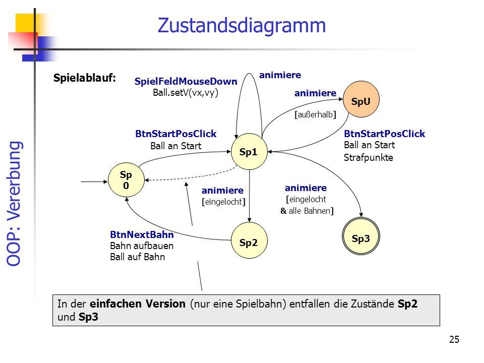 OOP: Vererbung 25 Zustandsdiagramm BtnStartPosClick Ball an Start Sp1 Sp 0 BtnStartPosClick Ball an Start Strafpunkte SpielFeldMouseDown Ball.setV(vx,vy) animiere [außerhalb] In der einfachen Version (nur eine Spielbahn) entfallen die Zustände Sp2 und Sp3 Spielablauf: SpU animiere [eingelocht] BtnNextBahn Bahn aufbauen Ball auf Bahn Sp2 Sp3 animiere [eingelocht & alle Bahnen] animiere