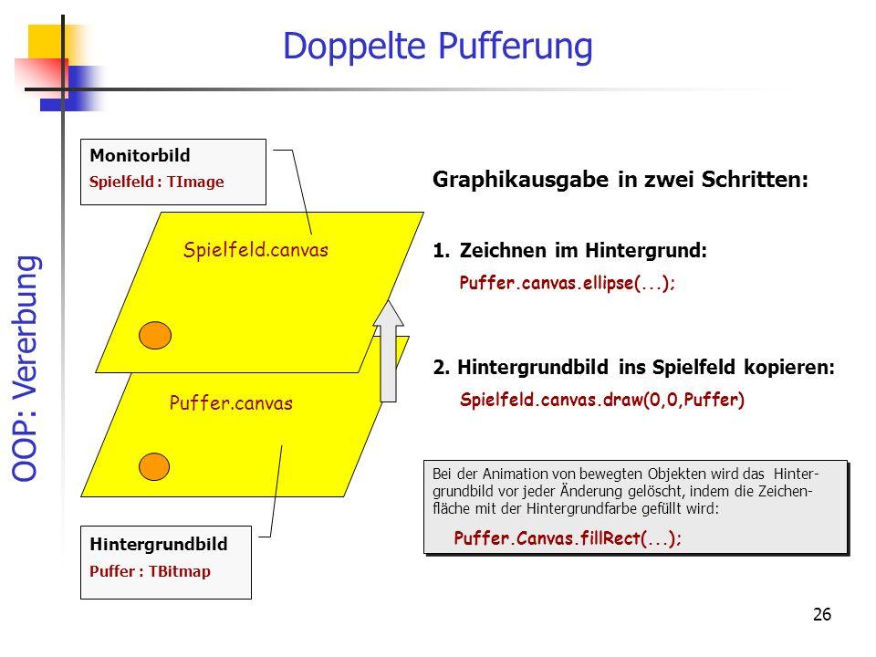 OOP: Vererbung 26 Doppelte Pufferung 1.Zeichnen im Hintergrund: Puffer.canvas.ellipse(...); 2. Hintergrundbild ins Spielfeld kopieren: Spielfeld.canva