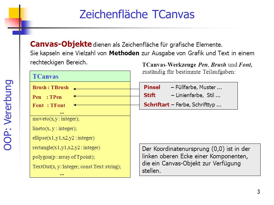 OOP: Vererbung 3 Zeichenfläche TCanvas Canvas-Objekte dienen als Zeichenfläche für grafische Elemente. Sie kapseln eine Vielzahl von Methoden zur Ausg