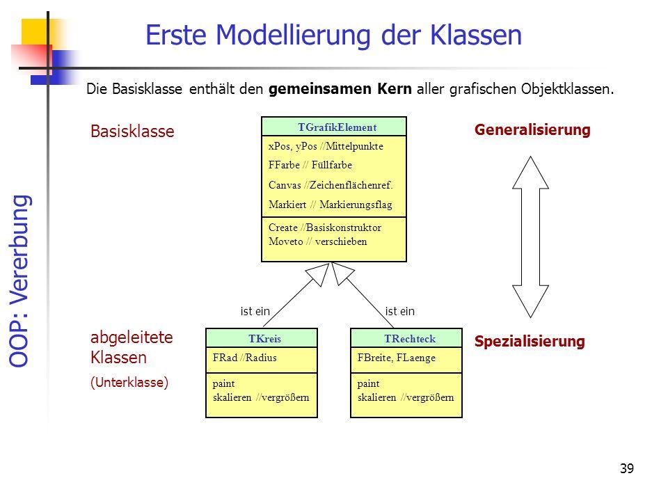 OOP: Vererbung 39 Erste Modellierung der Klassen TKreis FRad //Radius paint skalieren //vergrößern TRechteck FBreite, FLaenge paint skalieren //vergrößern Basisklasse abgeleitete Klassen (Unterklasse) Generalisierung Spezialisierung Die Basisklasse enthält den gemeinsamen Kern aller grafischen Objektklassen.