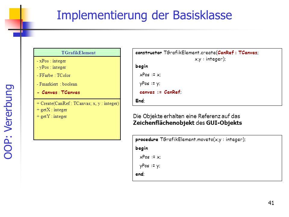 OOP: Vererbung 41 Implementierung der Basisklasse constructor TGrafikElement.create(CanRef : TCanvas; x,y : integer); begin xPos := x; yPos := y; canvas := CanRef; End; TGrafikElement - xPos : integer - yPos : integer - FFarbe : TColor - Fmarkiert : boolean - Canvas : TCanvas + Create(CanRef : TCanvas; x, y : integer) + getX : integer + getY : integer Die Objekte erhalten eine Referenz auf das Zeichenflächenobjekt des GUI-Objekts procedure TGrafikElement.moveto(x,y : integer); begin xPos := x; yPos := y; end;
