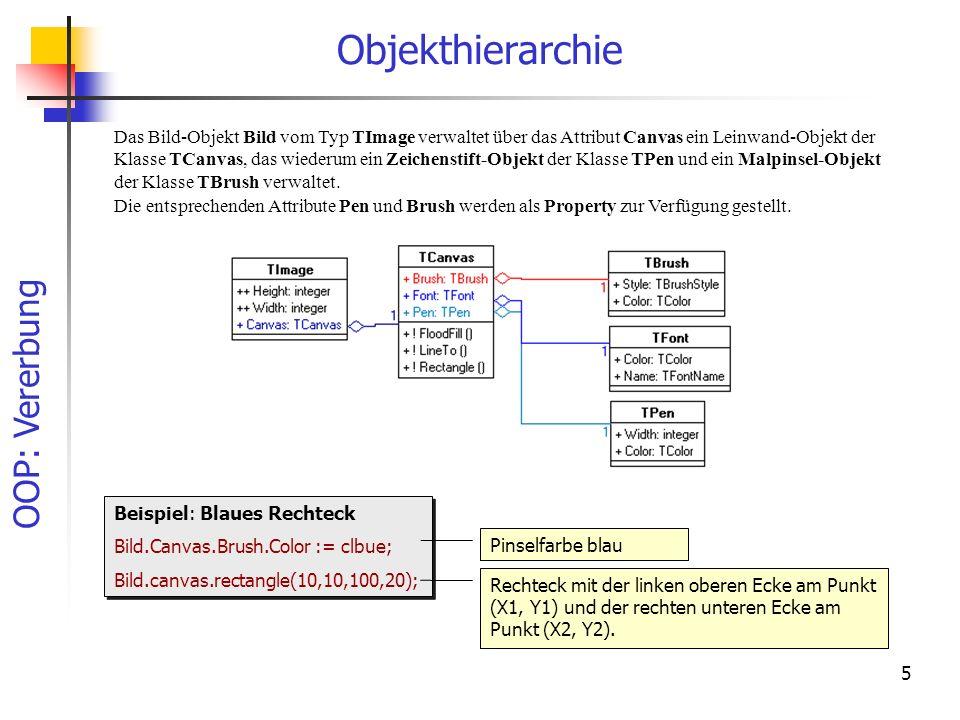 OOP: Vererbung 5 Objekthierarchie Das Bild-Objekt Bild vom Typ TImage verwaltet über das Attribut Canvas ein Leinwand-Objekt der Klasse TCanvas, das wiederum ein Zeichenstift-Objekt der Klasse TPen und ein Malpinsel-Objekt der Klasse TBrush verwaltet.