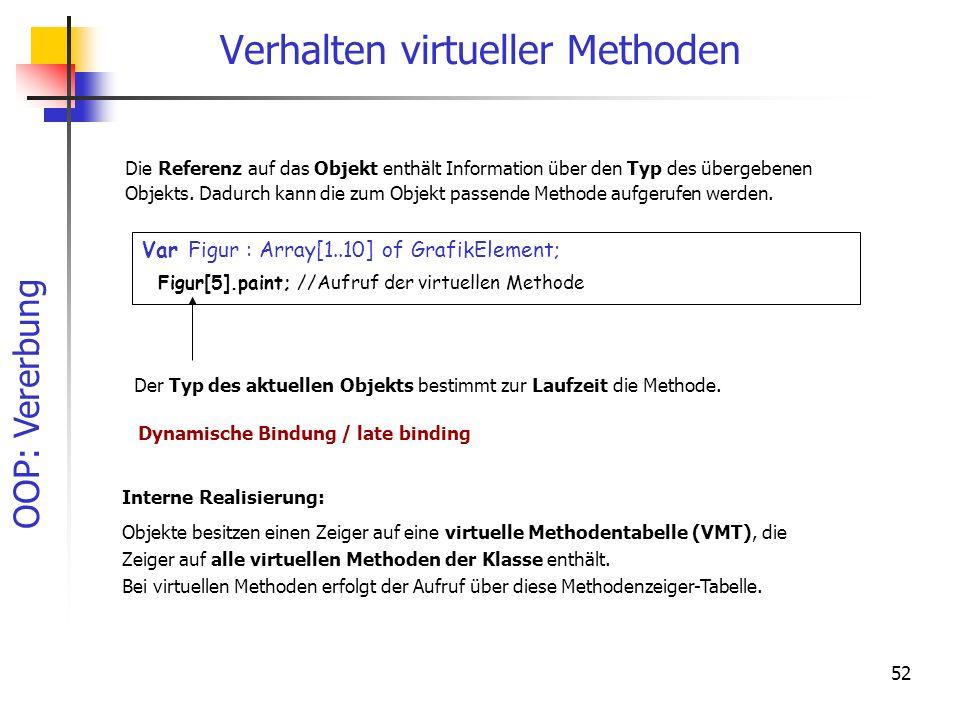 OOP: Vererbung 52 Verhalten virtueller Methoden Var Figur : Array[1..10] of GrafikElement; Figur[5].paint; //Aufruf der virtuellen Methode Die Referenz auf das Objekt enthält Information über den Typ des übergebenen Objekts.
