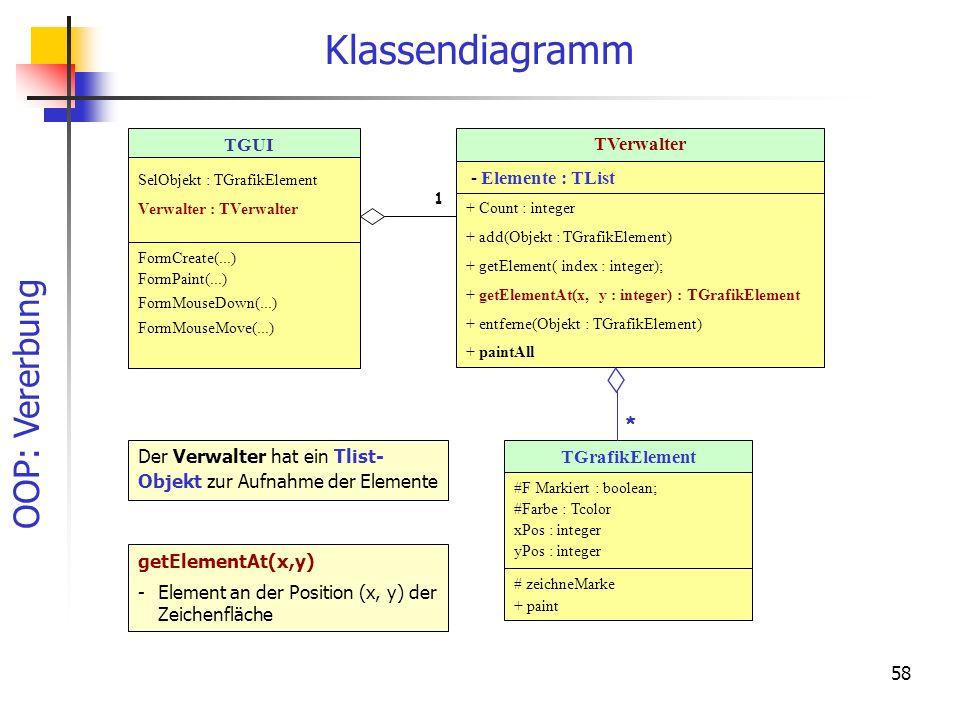 OOP: Vererbung 58 Klassendiagramm TGrafikElement #F Markiert : boolean; #Farbe : Tcolor xPos : integer yPos : integer # zeichneMarke + paint TVerwalter - Elemente : TList + Count : integer + add(Objekt : TGrafikElement) + getElement( index : integer); + getElementAt(x, y : integer) : TGrafikElement + entferne(Objekt : TGrafikElement) + paintAll * TGUI SelObjekt : TGrafikElement Verwalter : TVerwalter FormCreate(...) FormPaint(...) FormMouseDown(...) FormMouseMove(...) Der Verwalter hat ein Tlist- Objekt zur Aufnahme der Elemente 1 getElementAt(x,y) - Element an der Position (x, y) der Zeichenfläche