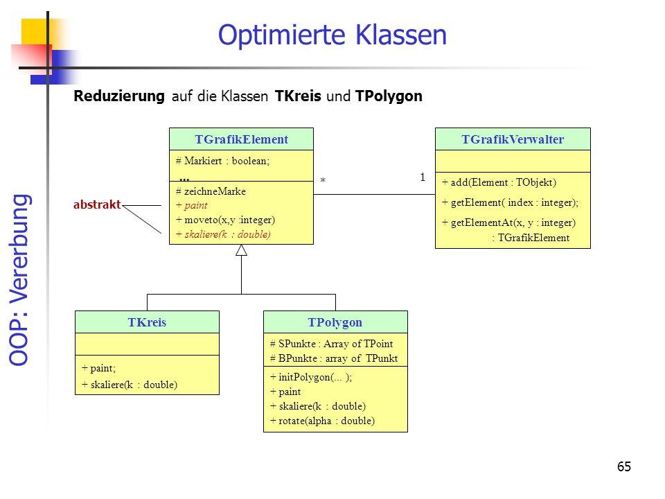 OOP: Vererbung 65 Optimierte Klassen Reduzierung auf die Klassen TKreis und TPolygon TGrafikElement # Markiert : boolean;... # zeichneMarke + paint +