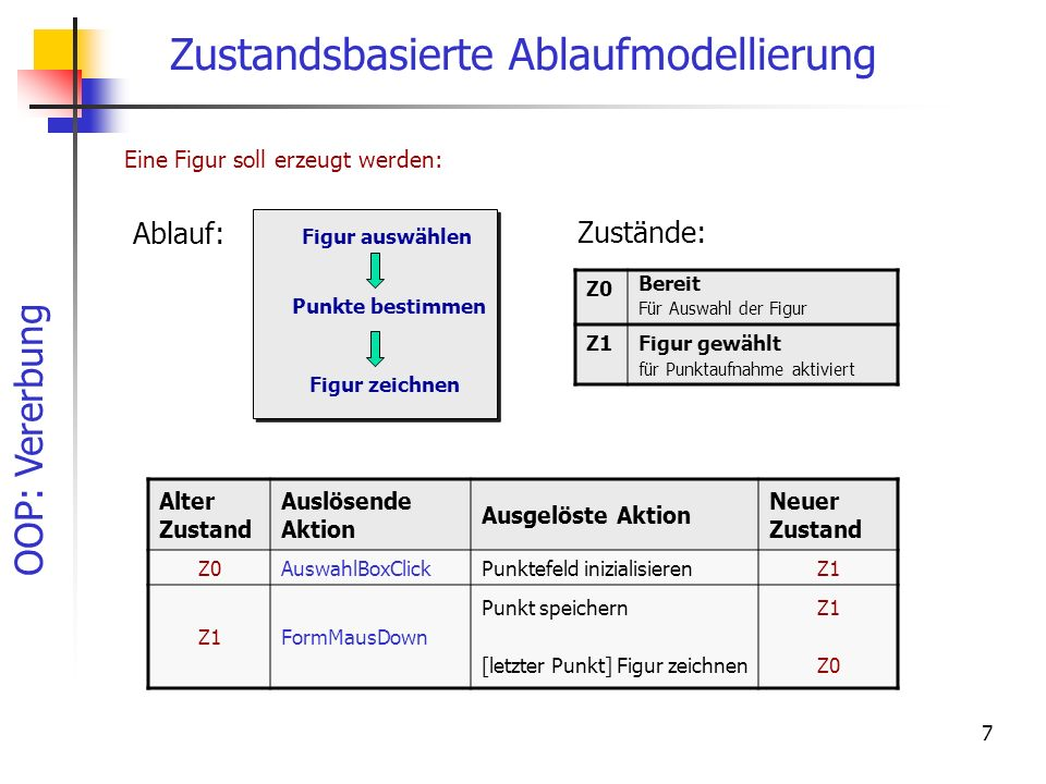 OOP: Vererbung 7 Zustandsbasierte Ablaufmodellierung Alter Zustand Auslösende Aktion Ausgelöste Aktion Neuer Zustand Z0AuswahlBoxClickPunktefeld inizialisierenZ1 FormMausDown Punkt speichern [letzter Punkt] Figur zeichnen Z1 Z0 Ablauf: Figur auswählen Punkte bestimmen Figur zeichnen Z0 Bereit Für Auswahl der Figur Z1Figur gewählt für Punktaufnahme aktiviert Zustände: Eine Figur soll erzeugt werden: