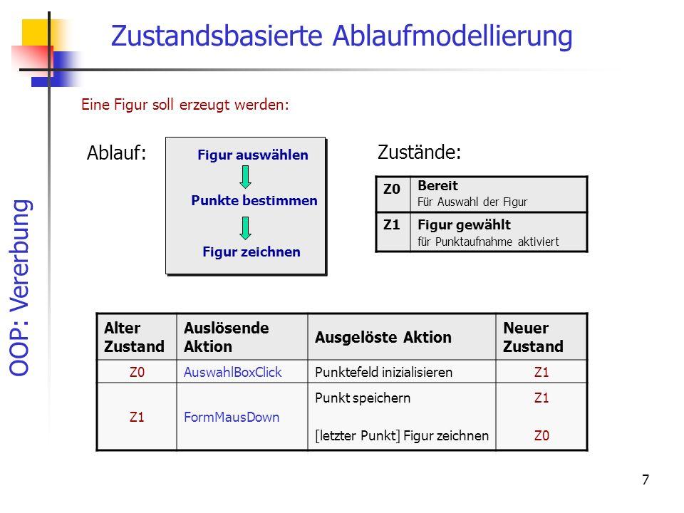 OOP: Vererbung 78 Implementierung Var Grafik : TGrafikElement; procedure TGrafEleDlg.init(GrafObj : TGrafikElement); begin Grafik := GrafObj; aktualisiere; end; SelObjekt := getElementAt(x,y); //angeklickte Figur finden if (SelObjekt <> nil) then begin //Dialog öffnen und initialisieren GrafEleDlg.init(SelObjekt);//Referenz übergeben GrafEleDlg.Show; end; Öffnen des Dialogs im Formular Initialisieren des Dialogs