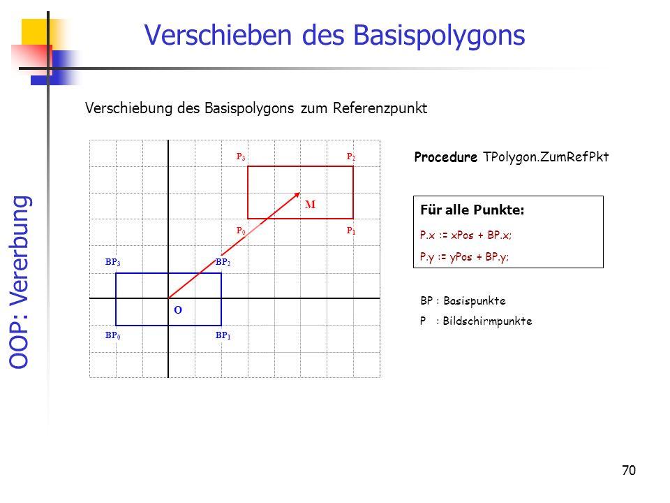 OOP: Vererbung 70 Verschieben des Basispolygons O BP 1 BP 0 BP 3 BP 2 P0P0 P3P3 P2P2 P1P1 M Für alle Punkte: P.x := xPos + BP.x; P.y := yPos + BP.y; Verschiebung des Basispolygons zum Referenzpunkt BP : Basispunkte P : Bildschirmpunkte Procedure TPolygon.ZumRefPkt