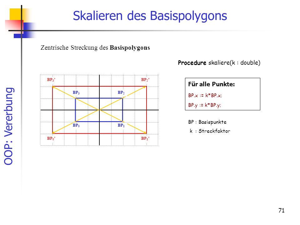 OOP: Vererbung 71 Skalieren des Basispolygons Zentrische Streckung des Basispolygons BP 0 BP 1 BP 2 BP 3 BP 0 BP 1 BP 2 BP 3 Für alle Punkte: BP.x := k*BP.x; BP.y := k*BP.y; BP : Basispunkte k : Streckfaktor Procedure skaliere(k : double)