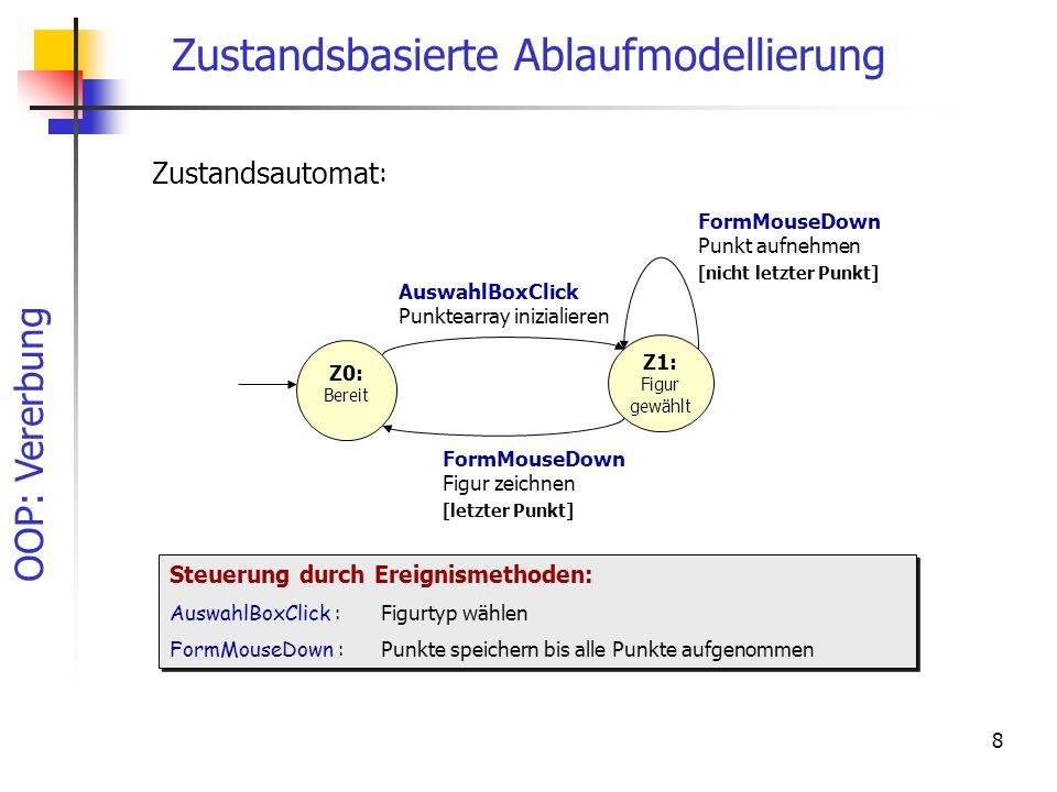 OOP: Vererbung 8 Zustandsbasierte Ablaufmodellierung Zustandsautomat : [nicht letzter Punkt] AuswahlBoxClick Punktearray inizialieren Z1: Figur gewähl