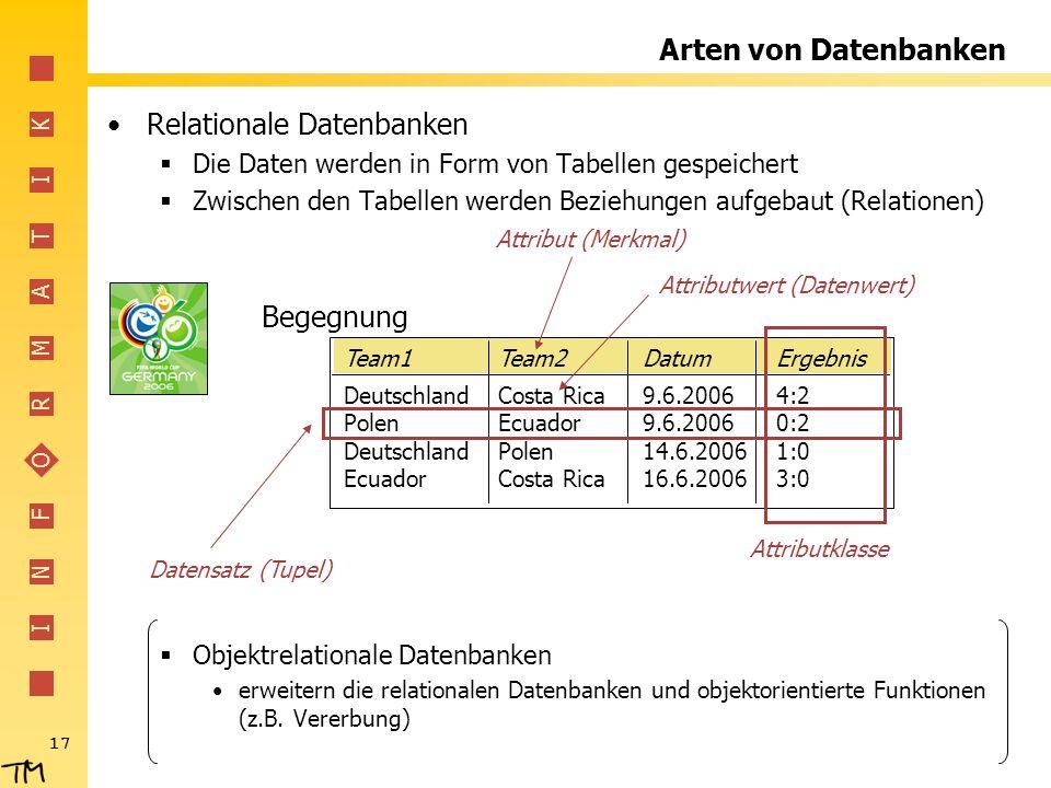 I N F O R M A T I K 17 Arten von Datenbanken Relationale Datenbanken Die Daten werden in Form von Tabellen gespeichert Zwischen den Tabellen werden Be