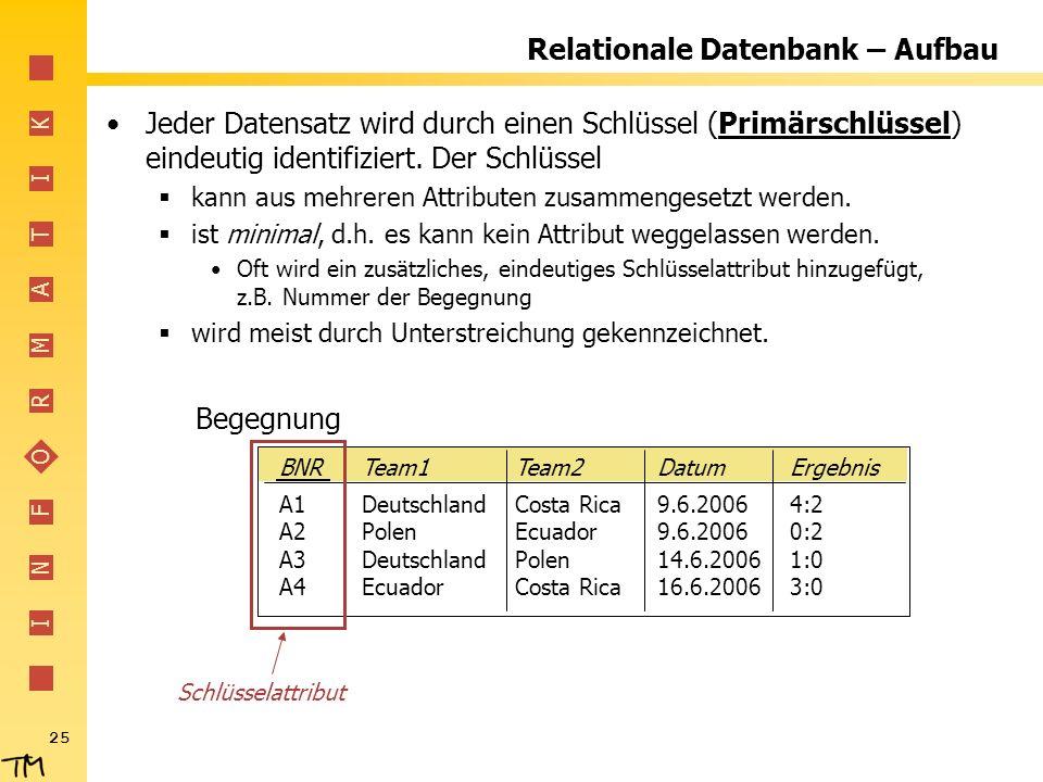 I N F O R M A T I K 25 Relationale Datenbank – Aufbau Jeder Datensatz wird durch einen Schlüssel (Primärschlüssel) eindeutig identifiziert. Der Schlüs