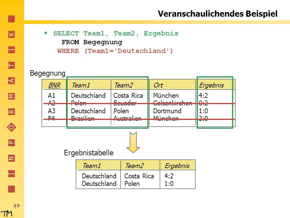 I N F O R M A T I K 29 SELECT Team1, Team2, Ergebnis FROM Begegnung WHERE (Team1='Deutschland') BNRTeam1Team2OrtErgebnis A1DeutschlandCosta RicaMünche
