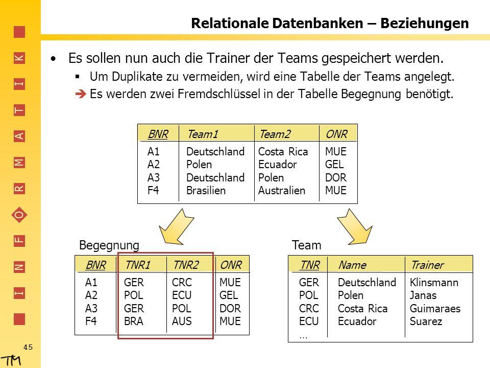 I N F O R M A T I K 45 Relationale Datenbanken – Beziehungen Es sollen nun auch die Trainer der Teams gespeichert werden. Um Duplikate zu vermeiden, w
