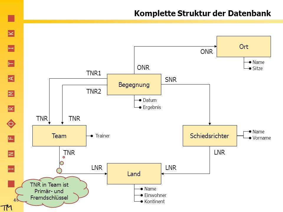 I N F O R M A T I K 48 Komplette Struktur der Datenbank Begegnung SchiedsrichterTeam Land Ort TNR2 TNR1 TNR LNR TNR LNR SNR ONR Datum Ergebnis Name Ei