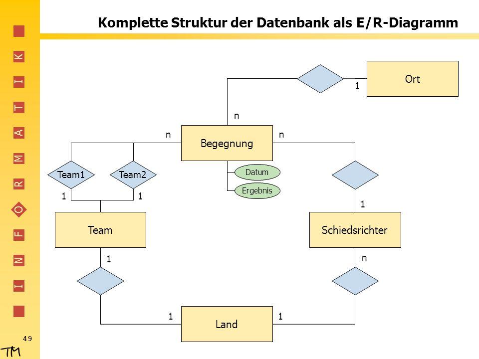 I N F O R M A T I K 49 Komplette Struktur der Datenbank als E/R-Diagramm Begegnung SchiedsrichterTeam Land Ort Team1Team2 n 11 n 1 1 11 n n 1 Datum Er